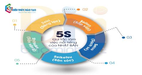5S là gì ? Điều kiện và các bước thực hiện 5S