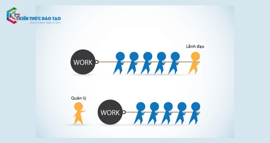 quản lý và lãnh đạo